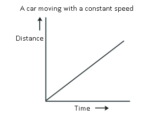 Physics Class 7 Motion Distance Graph 1