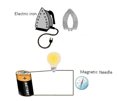 Physics Class 7 Electric Currents Magnetic & Electric Effects