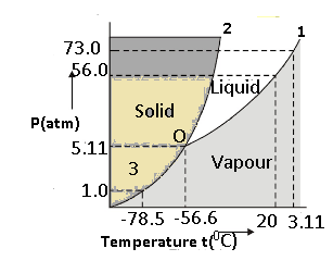 Class_11_Thermal_properties_of_Matter_Vapour_Phase