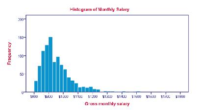 Class_8_Introduction_To_Graphs_Histogram