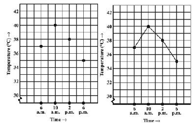 Class_8_Introduction_To_Graphs_Line_Graph1