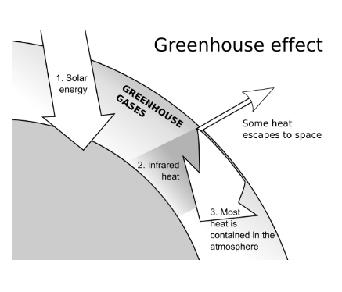 Class_11_Environmental_Chemistry_GreenhouseEffect