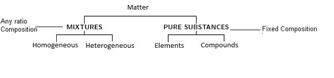 Class_11_Concepts_Of_Chemistry_Role_Of_Matter_At_Macroscopic_Level
