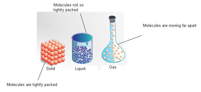 Class_11_Concepts_Of_Chemistry_3_States_Of_Matter