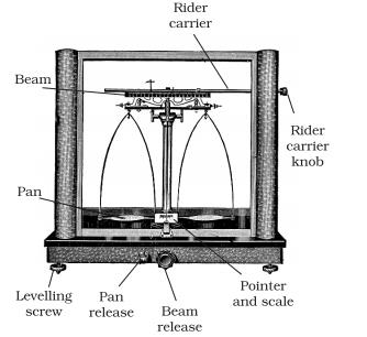Class_11_Concepts_Of_Chemistry_Analytical_Balance