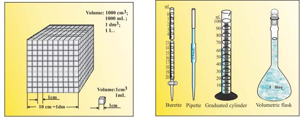 Class_11_Concepts_Of_Chemistry_Volume_Of_Different_Substances