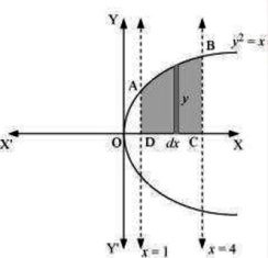 Class_12_Maths_Applications_Of_Integrals_Area_Under_Simple_Curves_2