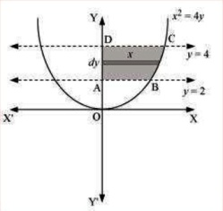 Class_12_Maths_Applications_Of_Integrals_Area_Under_Simple_Curves_3