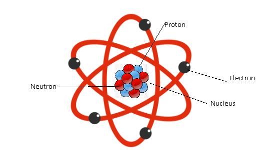 Class_9_Chemistry_Structure_Of_Atom_Structure_of_Atom2