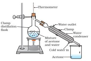 Class_9_Is_Matter_Around_Us_Pure_Matter_Distillation